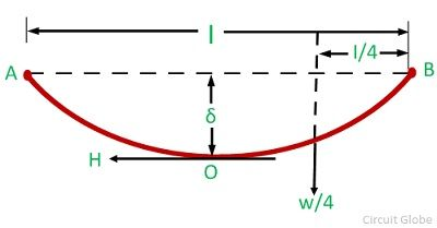 parabolic-method